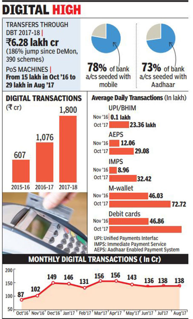 digital transaction report