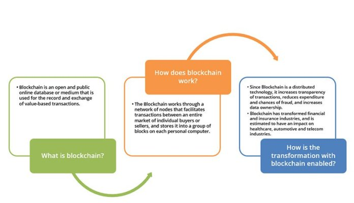 Blockchain Transformation